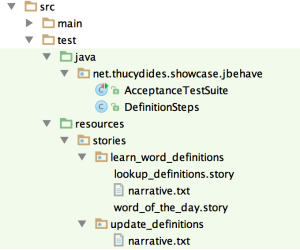 Figure 3: For JBehave, everything goes under src/test/resources/stories.